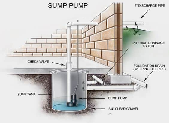 How To Install Sump Pump Drain System With Fully Setup 2021