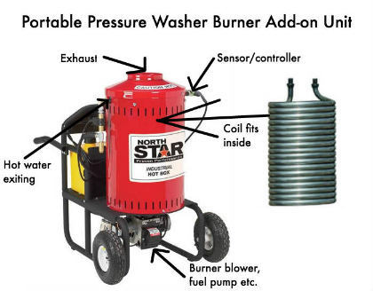 Pressure Washer Burner Anatomy